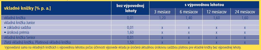 Ahoj @lienka.7, aktuálne úrokové sadzby... - Obrázok č. 1
