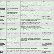 ponor sa č.2 (tabulka)