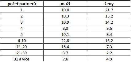 statistika - Obrázok č. 1