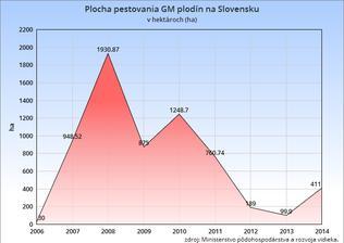 Plocha pestovania GM plodín na Slovensku od roku 2006 - 2014
