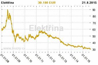 cena za 1 MWh silovej elektriny na trhu