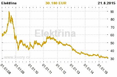 Grafy - cena za 1 MWh silovej elektriny na trhu