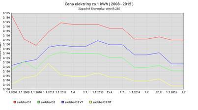 Vývoj ceny elektriny v € / kWh za roky 2008 - 2015. cenník ZSE.