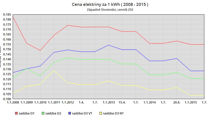 Grafy - Vývoj ceny elektriny v € / kWh za roky 2008 - 2015. cenník ZSE.