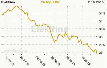 Cena silovej elektriny naďalej klesá. Ďakujeme Nemecko.