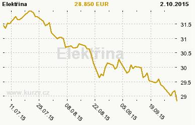 Grafy - Cena silovej elektriny naďalej klesá. Ďakujeme Nemecko.