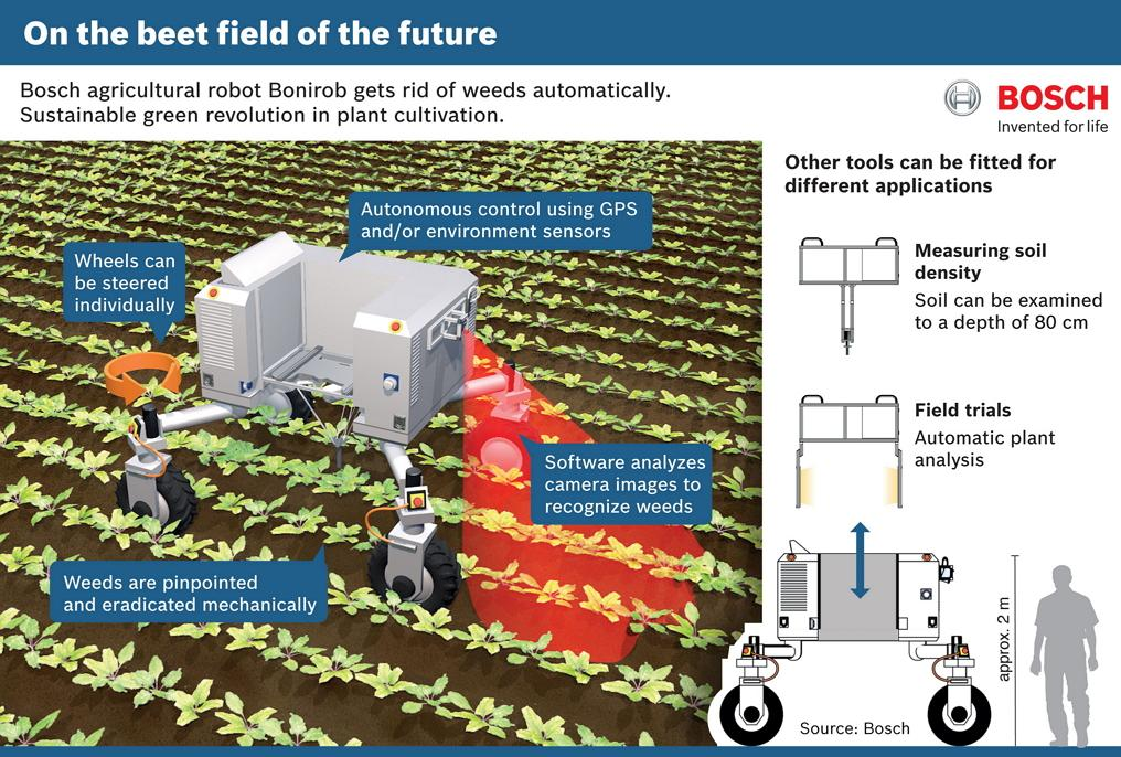Roboti môžu nahradiť herbicídy. Stroj rozoznáva rastliny a potlačí tie, ktoré na poliach nechceme.  Čítajte viac: http://tech.sme.sk/c/20062257/farmari-mozu-vymenit-herbicidy-za-robotov.html#ixzz3pPtQjuVo http://www.bosch-presse.de/presseforum/details.htm?txtID=7361&locale=en - Obrázok č. 2