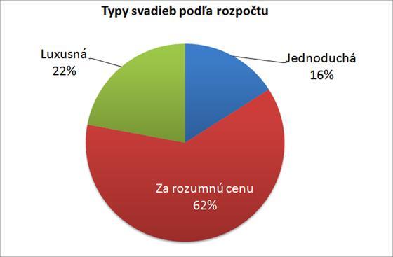 d8139f0bcbbe Koľko stojí svadba na Slovensku  Nie viac ako päť tisíc eur ...