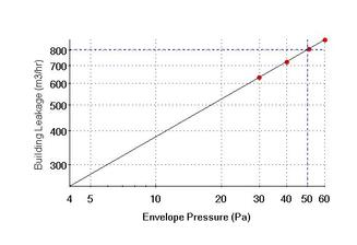 grafický priebeh tlakov a množstva unikajúceho vzduchu