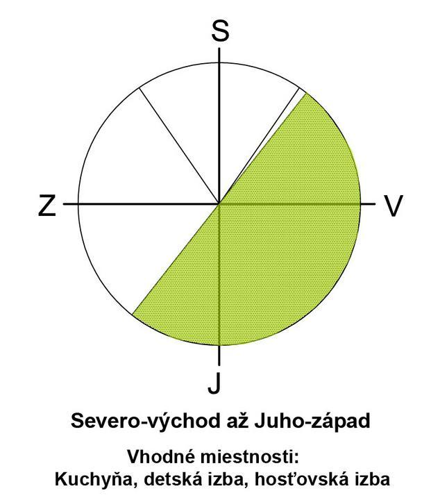Správna orientácie miestností v rodinnom dome - Obrázok č. 3