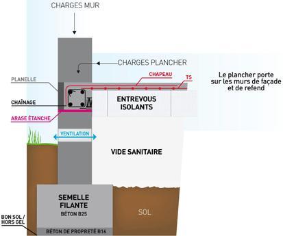 Poznate tento sposob zakladov z klady pivni for Fondation vide sanitaire