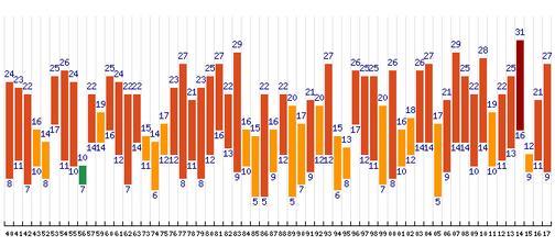 Statistika nejvyšší naměřené teploty dne 9.6. od roku 1941