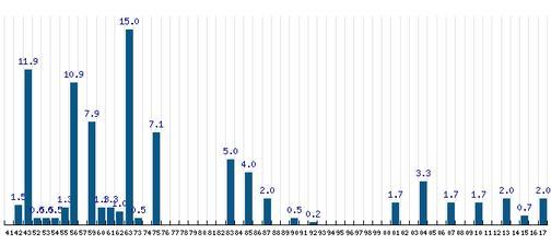 Statistika srážek dne 9.6. od roku 1941