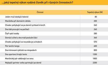 tabulka je zo stranky: http://www.nazeleno.cz/stavba/pasivni-domy/pasivni-dum-pohodlne-vyhrejete-kazdodennimi-cinnostmi.aspx
