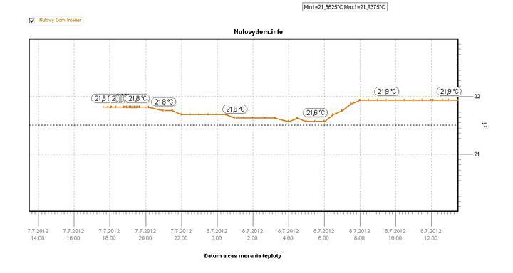 Prvy online graf zo servera. Meranie teploty Interier. http://www.pasivnydom.net/teplota/