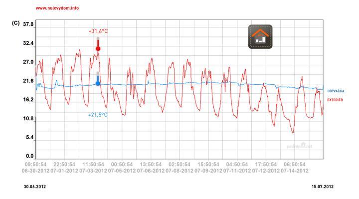 3.7.2012 rekordna teplota pri Poprade + 31,6