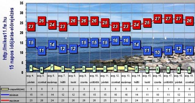Magduška a Maťulko - Vraj má byť takéto počasie 19.8.