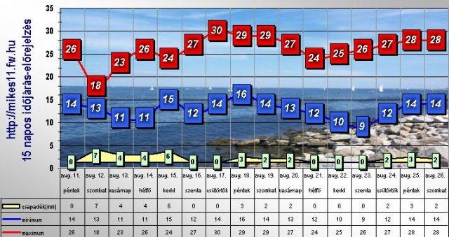 Zásnuby - predpoveď počasia na 12. 8. nám plne vyšlo, lebo strašne lialo