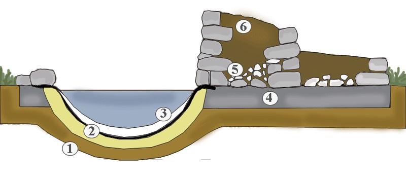 Záhony, výsadby a nejaké tie doplnky - Schéma zboku 1 – dno jazierka 2 – vrstva piesku 3 – jazierková fólia 4 – hrubý štrk 5 – štrkopiesok, ktorý má byť v strede špirály vysoký asi 50 cm 6 – zmes zeminy a piesku