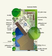 návrh japonskej záhrady