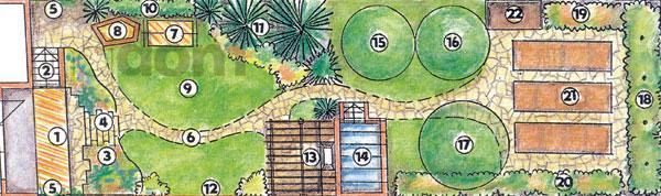 Pôdorys typického návrhu záhrady za radovým domom