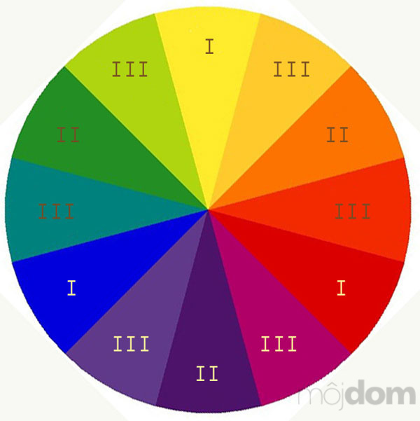 Záhony, výsadby a nejaké tie doplnky - Ostwaldov farebný kruh