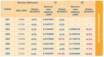 Nieco pre nas - stredoslovakov - medzirocny pohyb cien u SSE