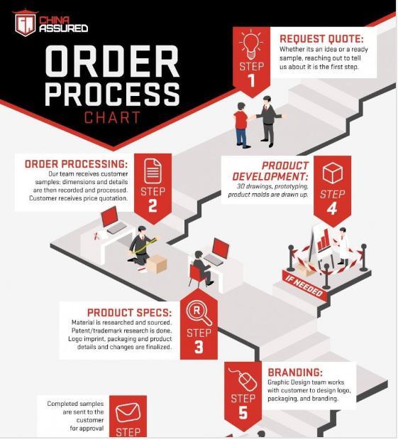 Infographic Design Services Starts... - Obrázok č. 1