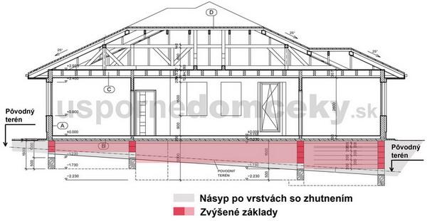 O Kolko Sa Predrazi Stavba Domu Na Takomto Pozemku