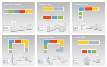 Prehľad základných tvarov, v ktorých sa kuchyne projektujú, aj s farebne vyznačenými a logicky usporiadanými zónami.
