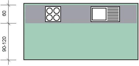 Na obrázkoch z portálu Môj dom trojuholníky chýbajú, ale nechýbajú rozmery, v ktorých sa kuchynské linky štandardne vyrábajú.
