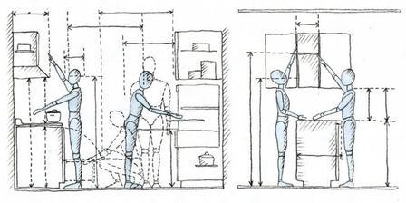 Ergonómia kuchyne z hľadiska dosahu(viď albm Základné technické pomôcky a parametre) jednotlivca