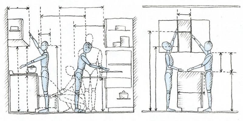 Pomôcky pre navrhnutie dokonalej kuchyne - Ergonómia kuchyne z hľadiska dosahu(viď albm Základné technické pomôcky a parametre) jednotlivca