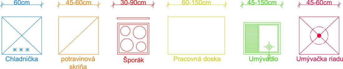 Symboly používané v projektových pôdorysoch