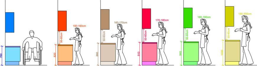 Poloha pracovnej dosky a horných skriniek ako aj rozpätie medzi nimi závisí od výšky jednotlivca