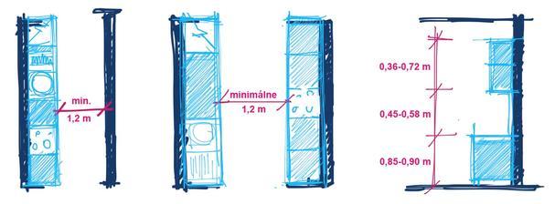 Šírka prechodovej zóny v kuchyni, výška skriniek a rozpätie medzi hornými a dolnými skrinkami