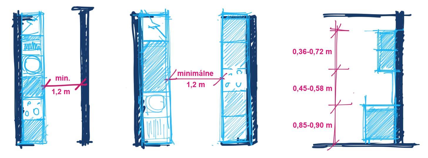 Pomôcky pre navrhnutie dokonalej kuchyne - Šírka prechodovej zóny v kuchyni, výška skriniek a rozpätie medzi hornými a dolnými skrinkami