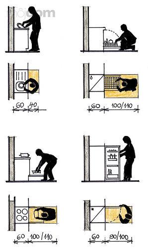 Pomôcky pre navrhnutie dokonalej kuchyne - Spotreba priestoru pri daných činnostiach