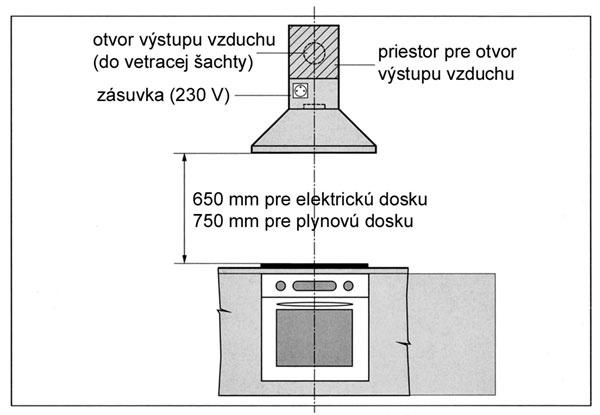 Pomôcky pre navrhnutie dokonalej kuchyne - Netreba komentovať
