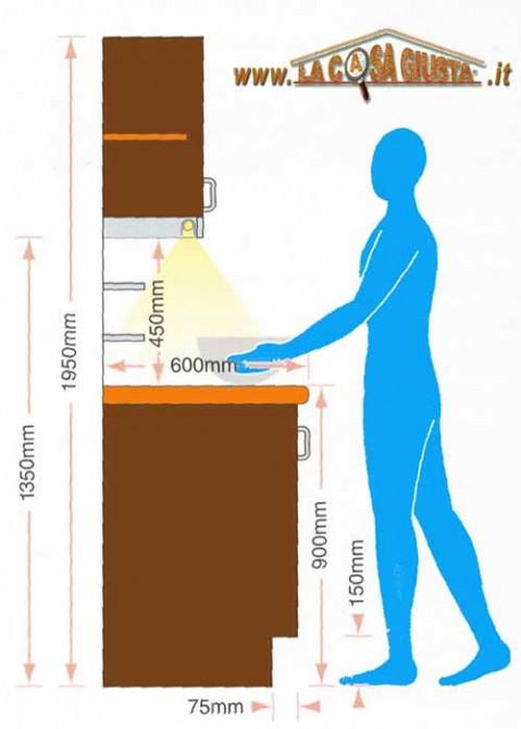 Pomôcky pre navrhnutie dokonalej kuchyne - Najčastejšie rozmery liniek