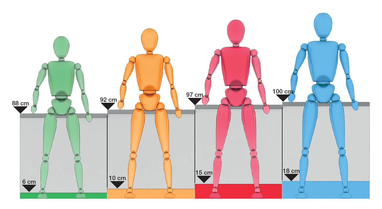 Pomôcky pre navrhnutie dokonalej kuchyne - Výška sokla aj výška umiestnenia pracovnej dosky závisí od výšky jednotlivca