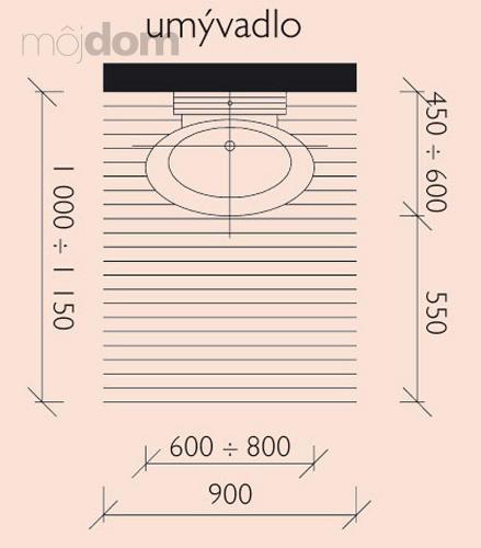 Kúpelne-parametre + zaujímavosti - rozmery-umývadlo