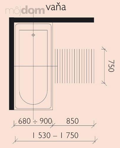Kúpelne-parametre + zaujímavosti - rozmery-vaňa