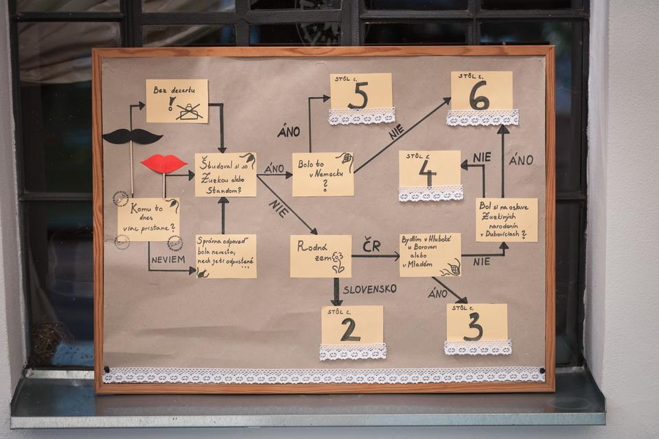 Aha, aký geniálny zasadací poriadok som našla! :) - Obrázok č. 1