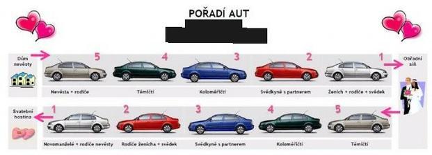 Pořadí aut