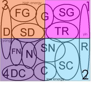 Svatební šaty podle typologie - Graf typů přehledně podle typu energie (vysoká vs. nízká) a jin jang. Celý článek v AJ zde: http://stylesyntax.com/blog/2014/07/20/kibbe-vs-dressing-your-truth/