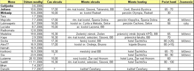 Bystričanky 2006 - Obrázok č. 1