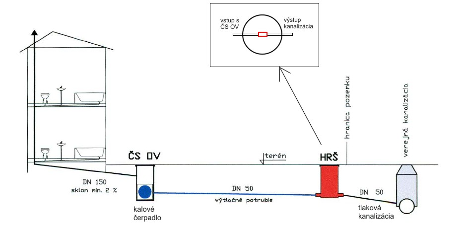 Technické veci - Obrázok č. 1