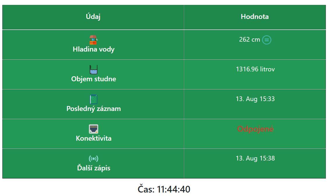 Hladinomer - Monitor výšky hladiny - Arduino + ultrazvuk - Obrázok č. 1