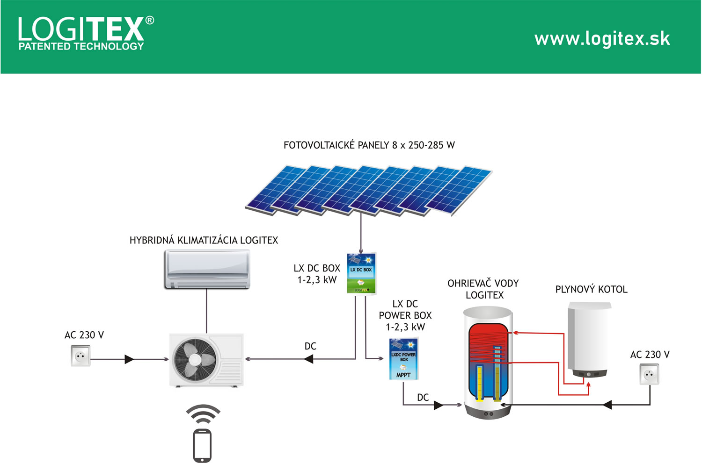 Dotácia na kotol WOLF a FV systém LOGITEX od ZVEES až 800 € - Obrázok č. 4